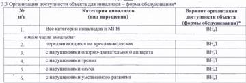 таблица 2паспорт доступности